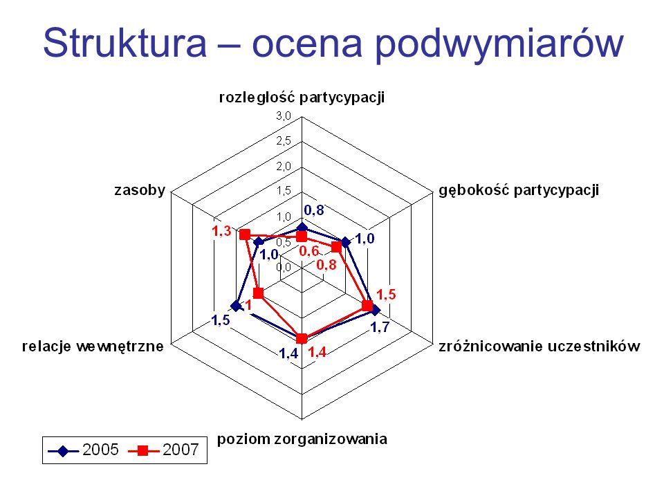 Struktura – ocena podwymiarów