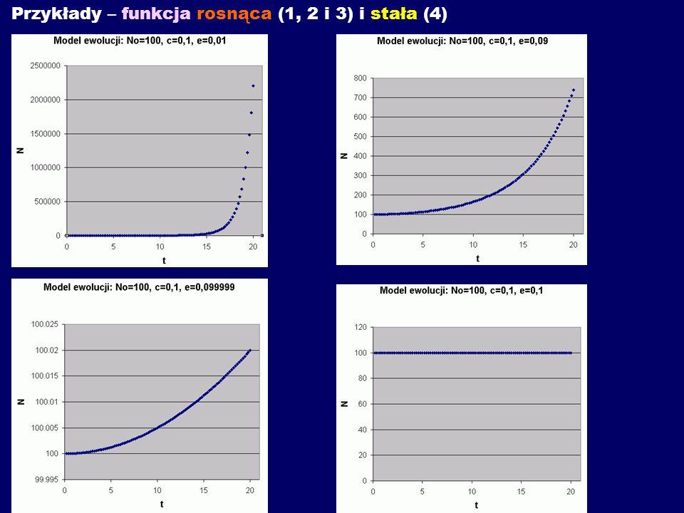 Przykłady – funkcja rosnąca (1, 2 i 3) i stała (4)