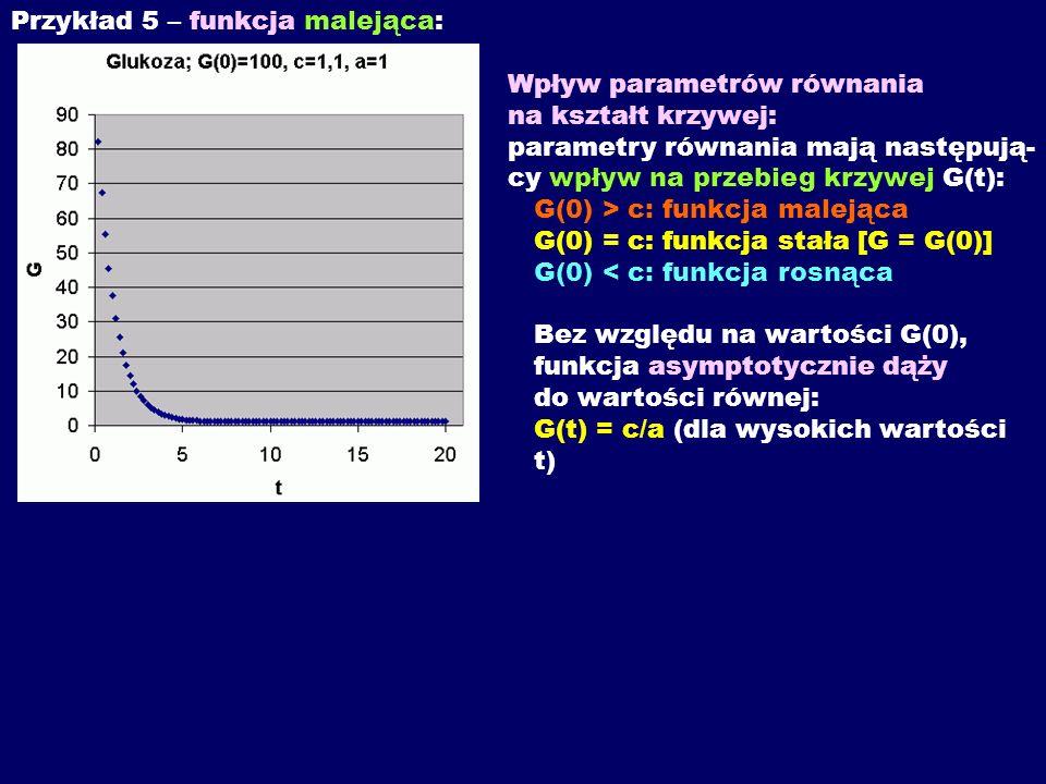 Przykład 5 – funkcja malejąca:. Wpływ parametrów równania