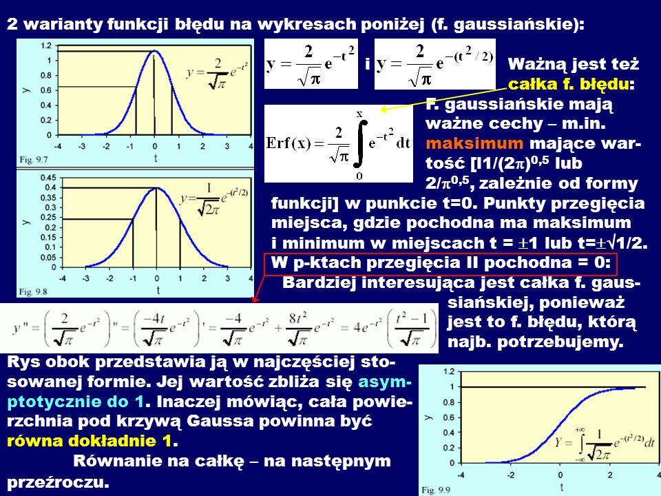2 warianty funkcji błędu na wykresach poniżej (f. gaussiańskie):. i