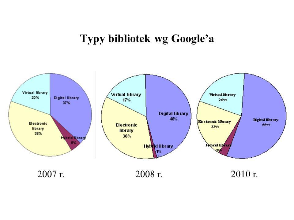Typy bibliotek wg Google'a