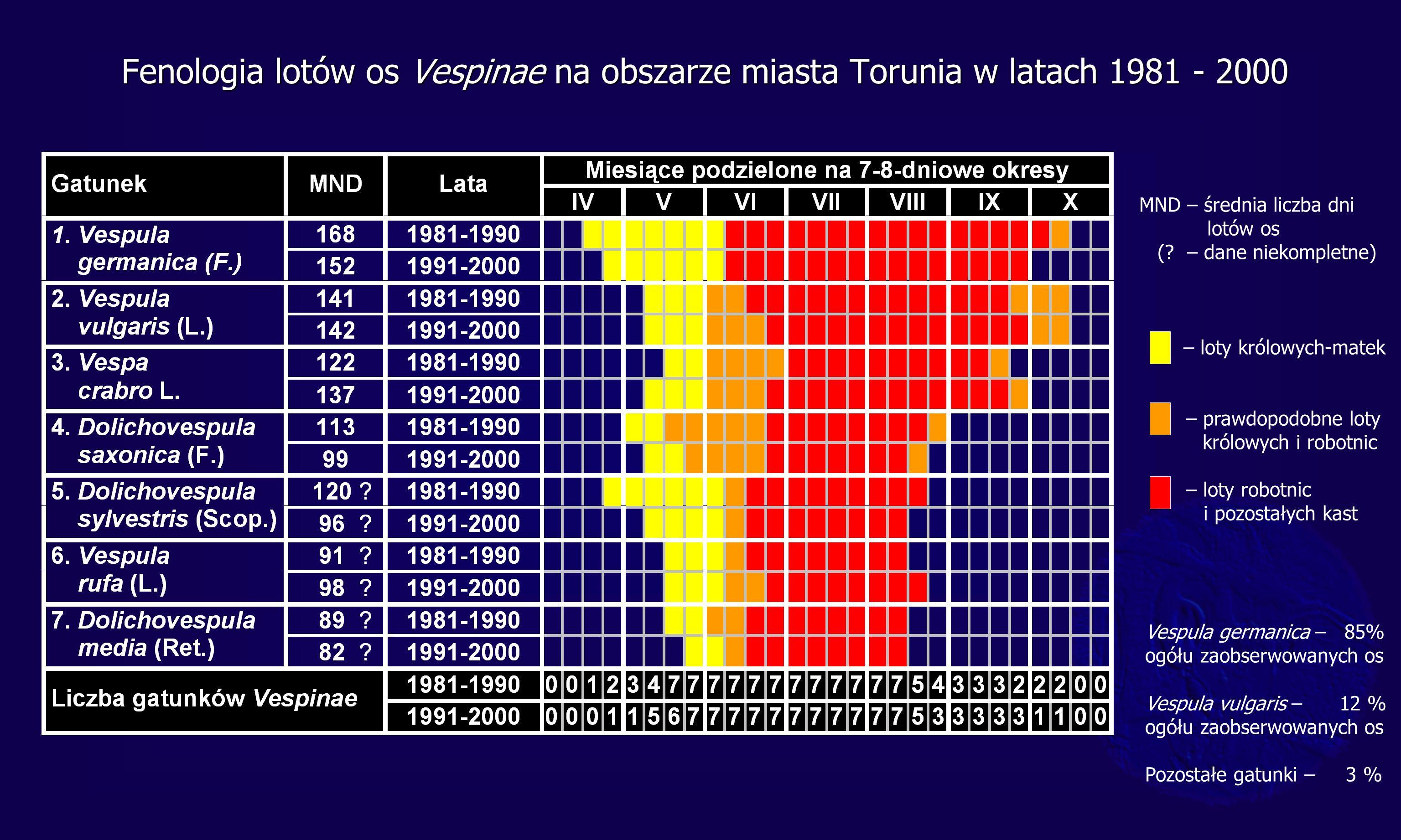 Fenologia lotów os Vespinae na obszarze miasta Torunia w latach 1981 - 2000