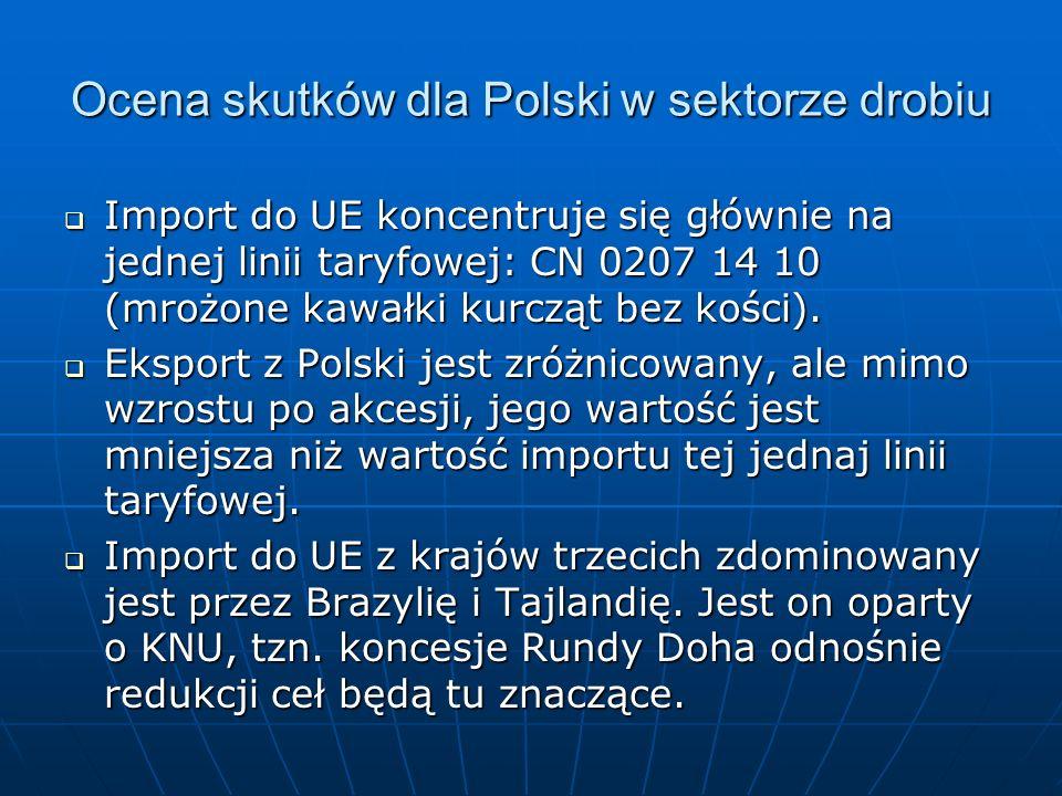 Ocena skutków dla Polski w sektorze drobiu