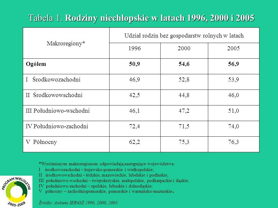 Tabela 1. Rodziny niechłopskie w latach 1996, 2000 i 2005