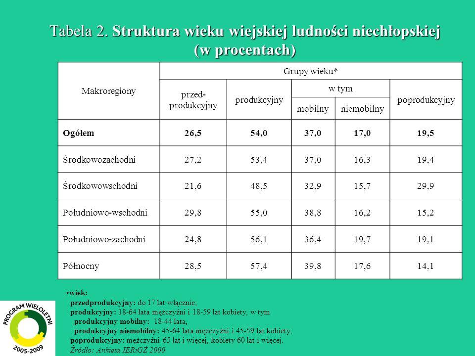 Tabela 2. Struktura wieku wiejskiej ludności niechłopskiej (w procentach)
