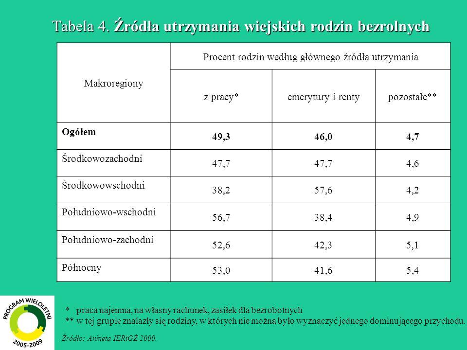 Tabela 4. Źródła utrzymania wiejskich rodzin bezrolnych