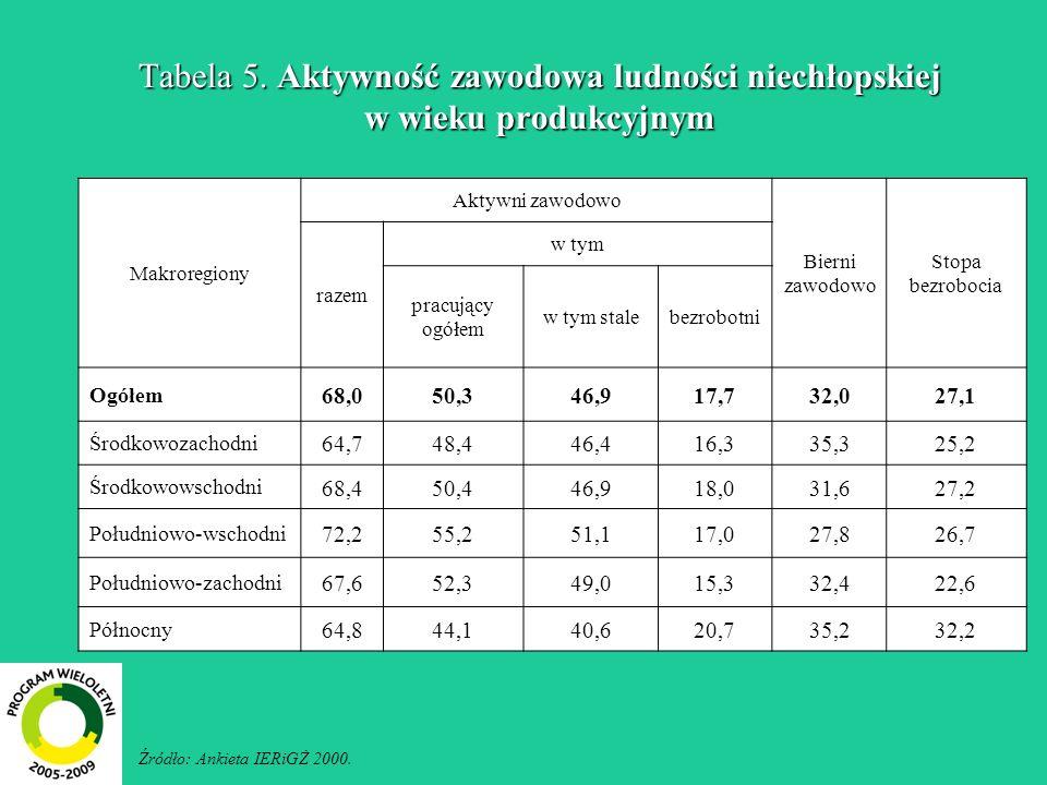 Tabela 5. Aktywność zawodowa ludności niechłopskiej w wieku produkcyjnym
