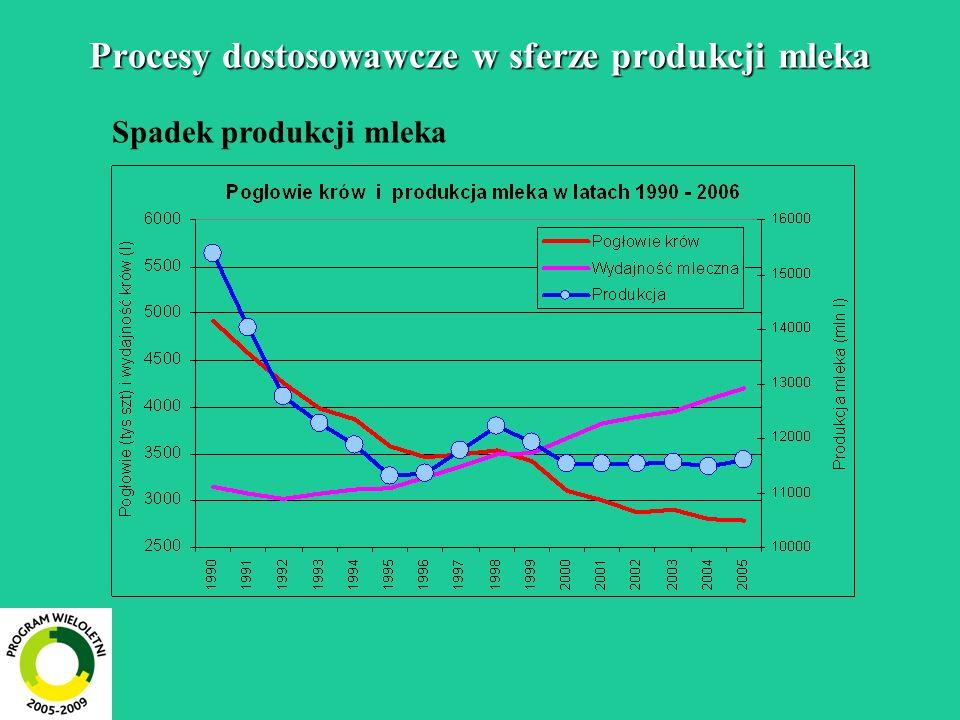 Procesy dostosowawcze w sferze produkcji mleka