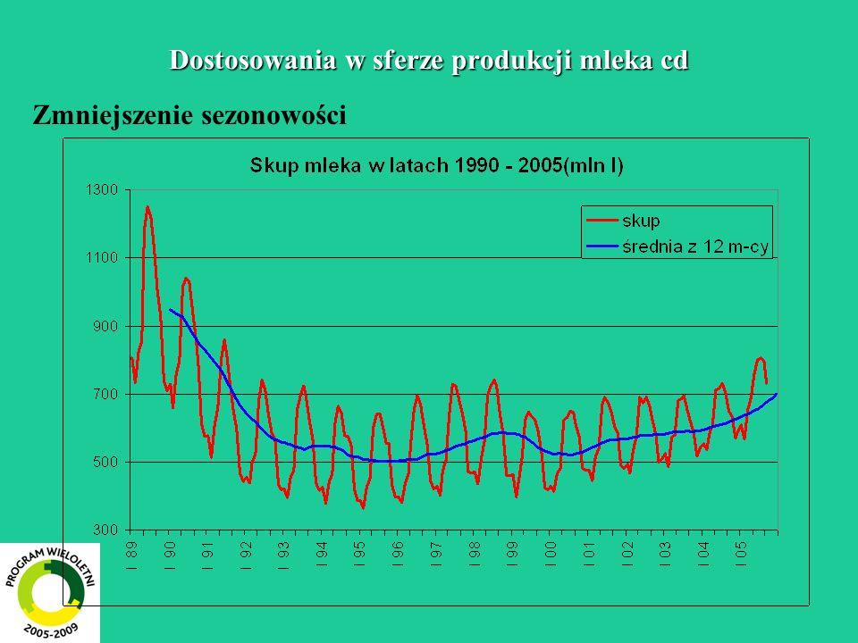 Dostosowania w sferze produkcji mleka cd