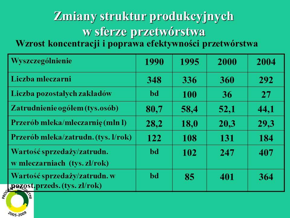 Zmiany struktur produkcyjnych w sferze przetwórstwa