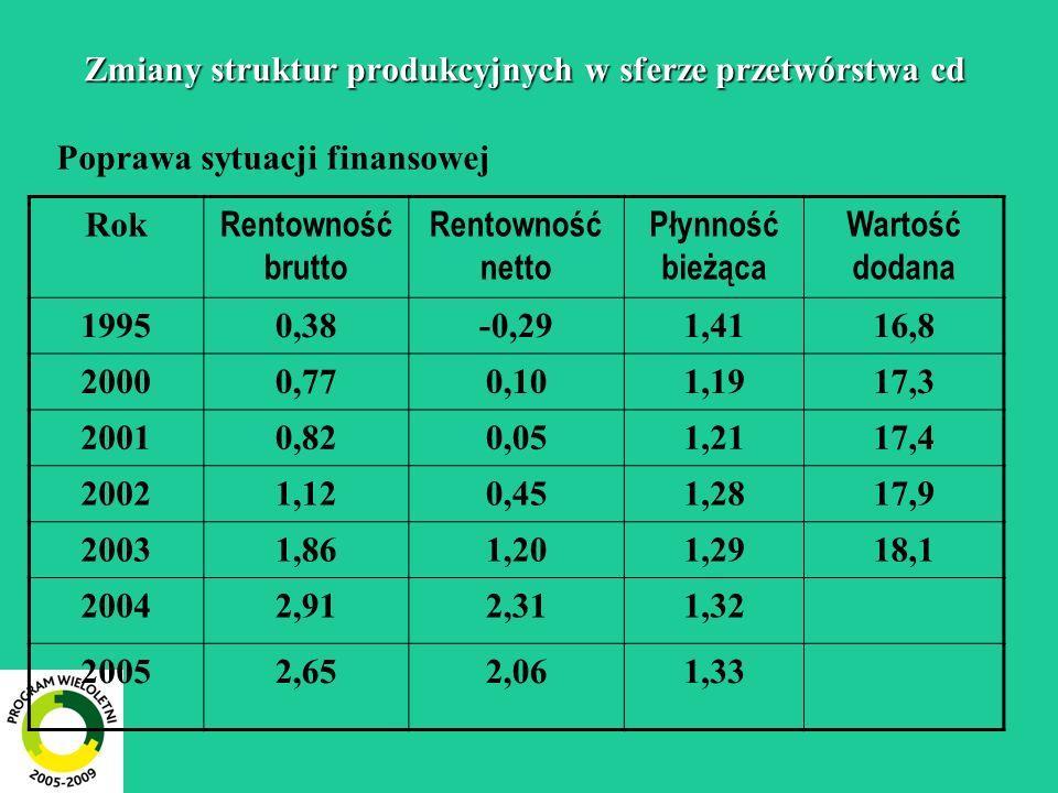 Zmiany struktur produkcyjnych w sferze przetwórstwa cd