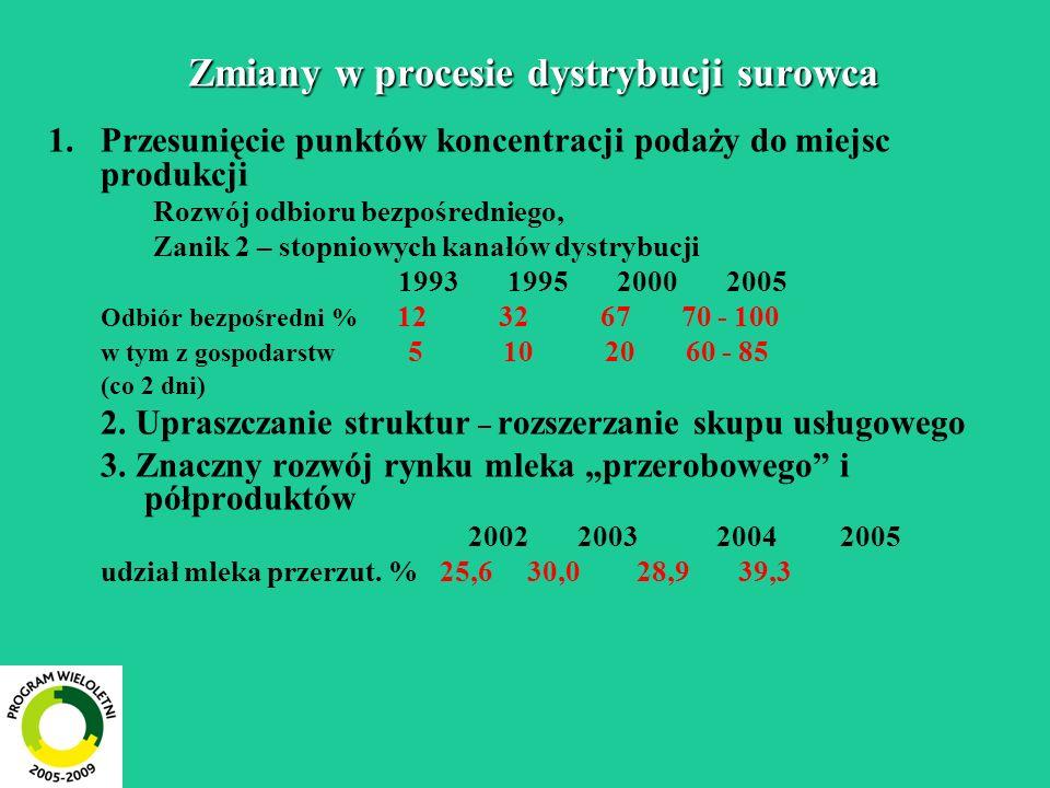 Zmiany w procesie dystrybucji surowca