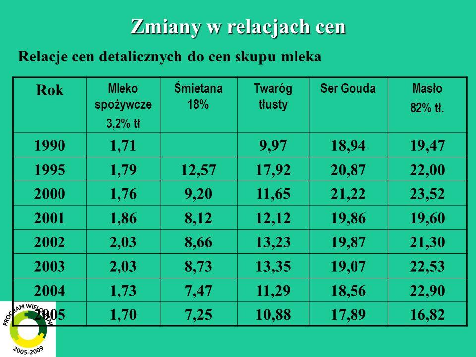 Zmiany w relacjach cen Relacje cen detalicznych do cen skupu mleka Rok