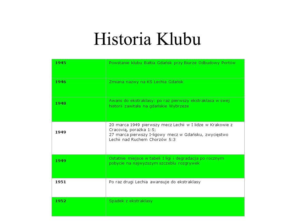 Historia Klubu 1945. Powstanie klubu Baltia Gdańsk przy Biurze Odbudowy Portów. 1946. Zmiana nazwy na KS Lechia Gdańsk.