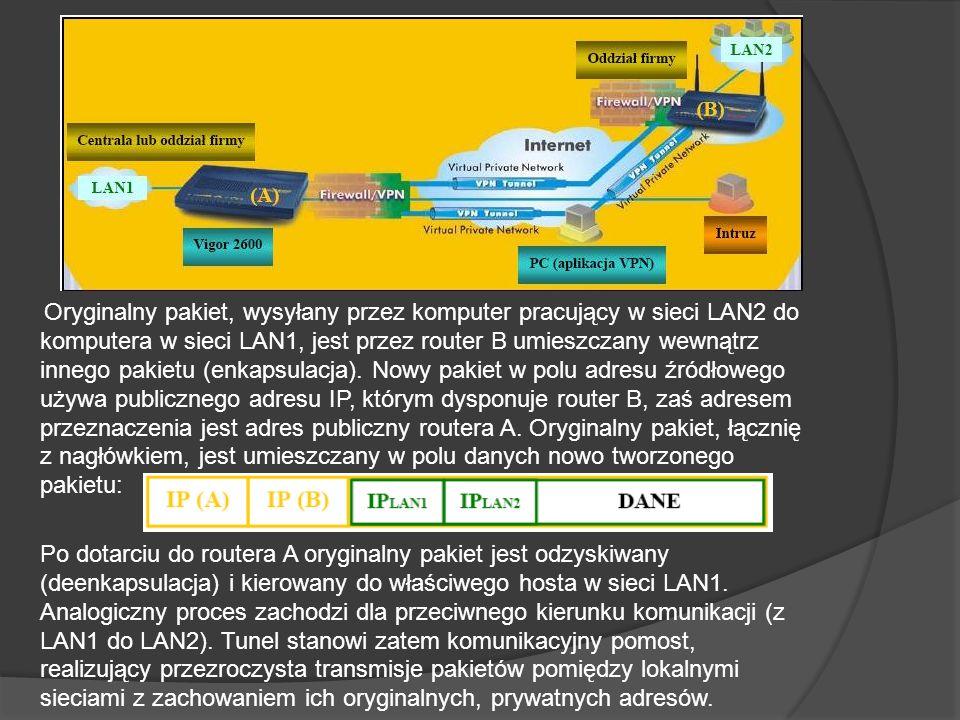 Oryginalny pakiet, wysyłany przez komputer pracujący w sieci LAN2 do komputera w sieci LAN1, jest przez router B umieszczany wewnątrz innego pakietu (enkapsulacja).