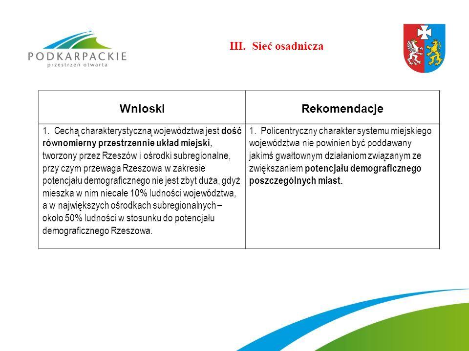 III. Sieć osadnicza Wnioski Rekomendacje