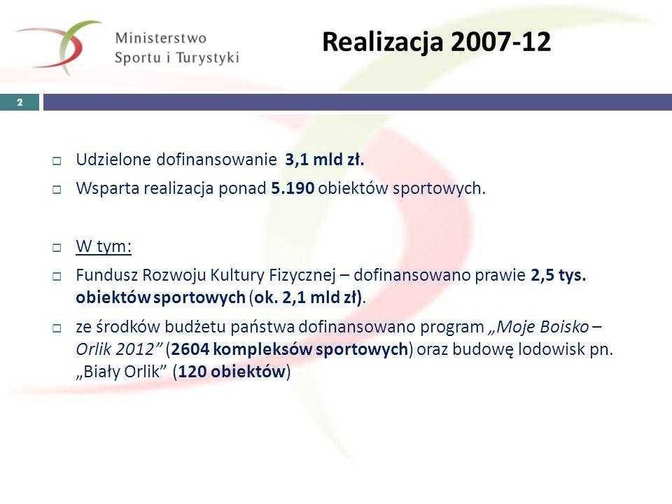 Realizacja 2007-12 Udzielone dofinansowanie 3,1 mld zł.
