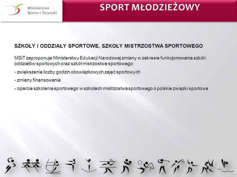 Sport MŁODZIEŻOWY
