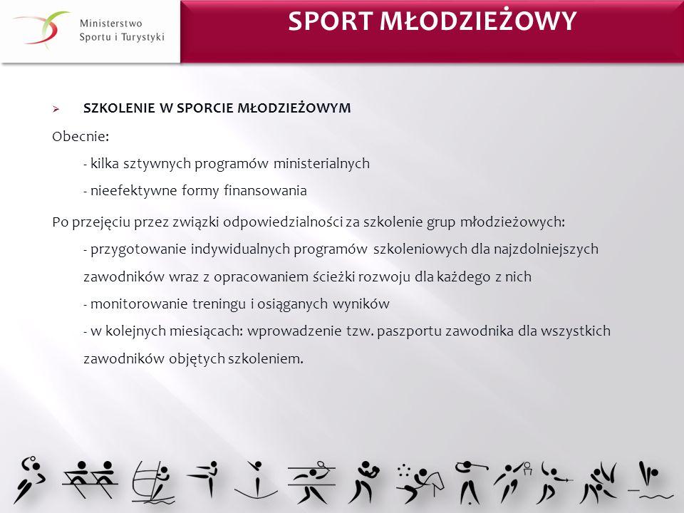 Sport MŁODZIEŻOWY SZKOLENIE W SPORCIE MŁODZIEŻOWYM
