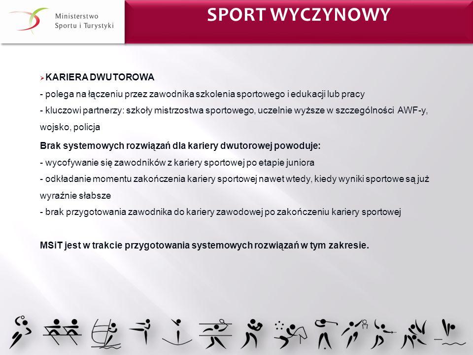 Sport wyczynowy Sport WYCZYNOWY