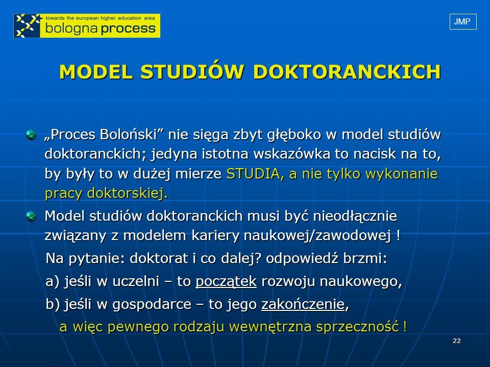 MODEL STUDIÓW DOKTORANCKICH