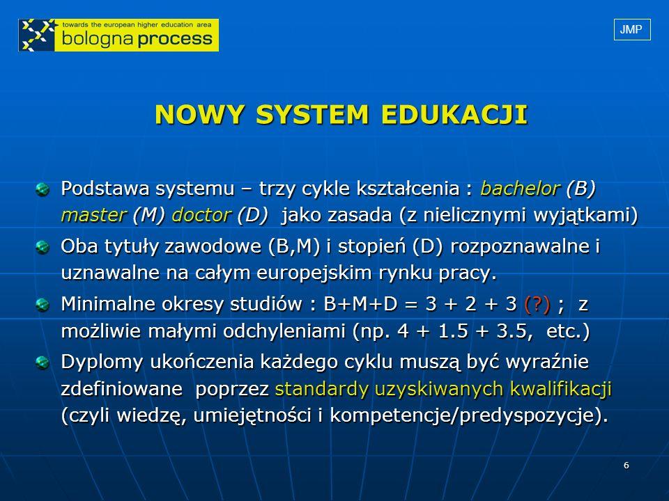 JMP NOWY SYSTEM EDUKACJI. Podstawa systemu – trzy cykle kształcenia : bachelor (B) master (M) doctor (D) jako zasada (z nielicznymi wyjątkami)