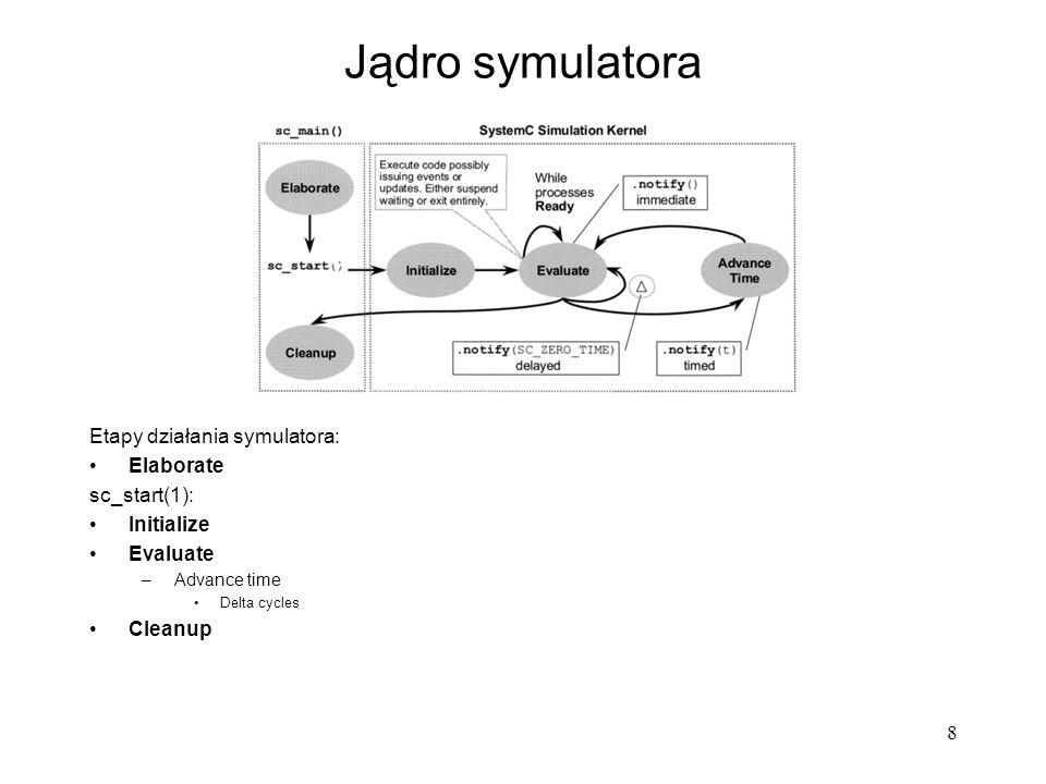 Jądro symulatora Etapy działania symulatora: Elaborate sc_start(1):