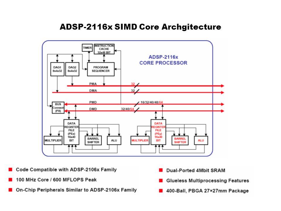 ADSP-2116x SIMD Core Archgitecture