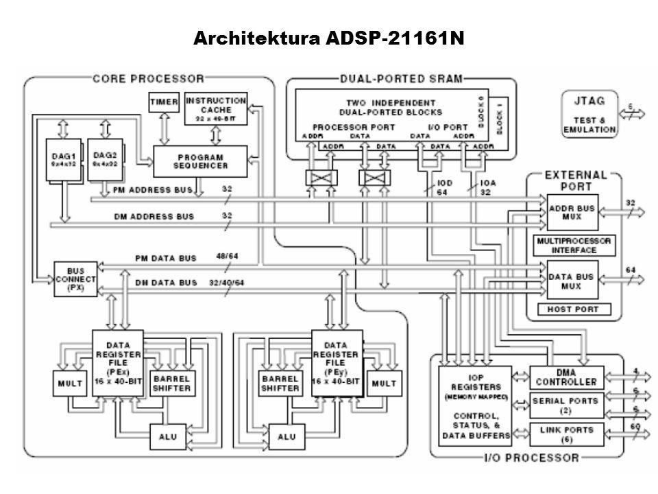 Architektura ADSP-21161N