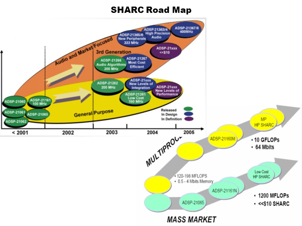 SHARC Road Map