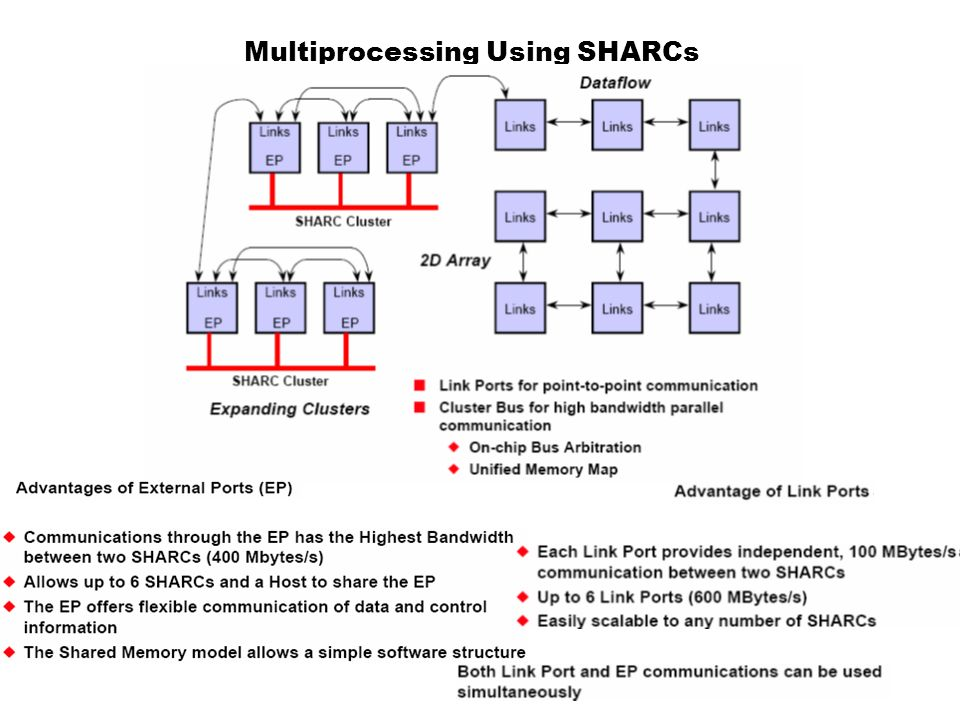 Multiprocessing Using SHARCs