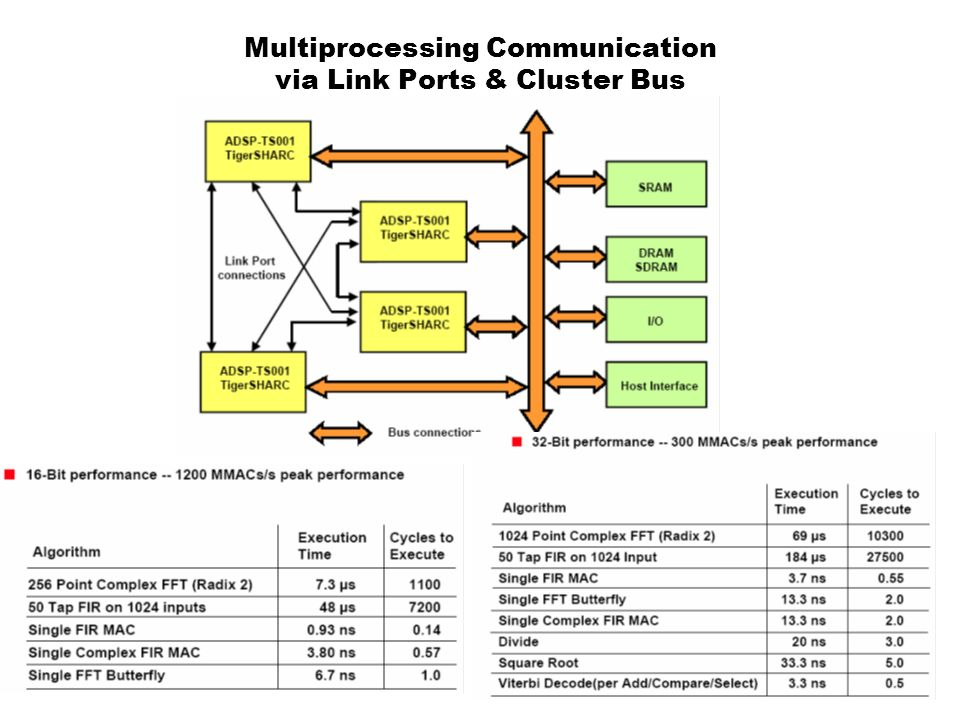 Multiprocessing Communication via Link Ports & Cluster Bus