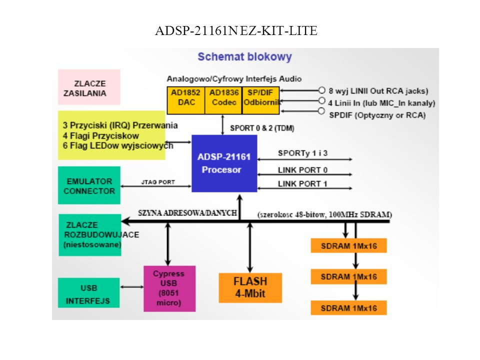 ADSP-21161N EZ-KIT-LITE