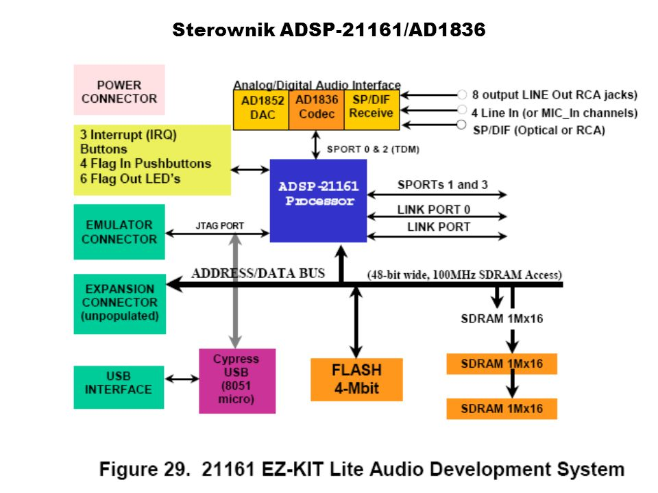 Sterownik ADSP-21161/AD1836