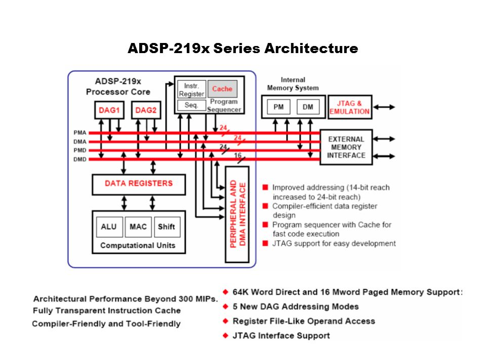 ADSP-219x Series Architecture