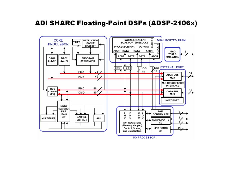 ADI SHARC Floating-Point DSPs (ADSP-2106x)