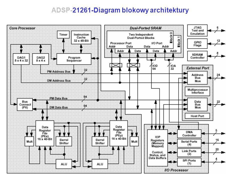 ADSP-21261-Diagram blokowy architektury
