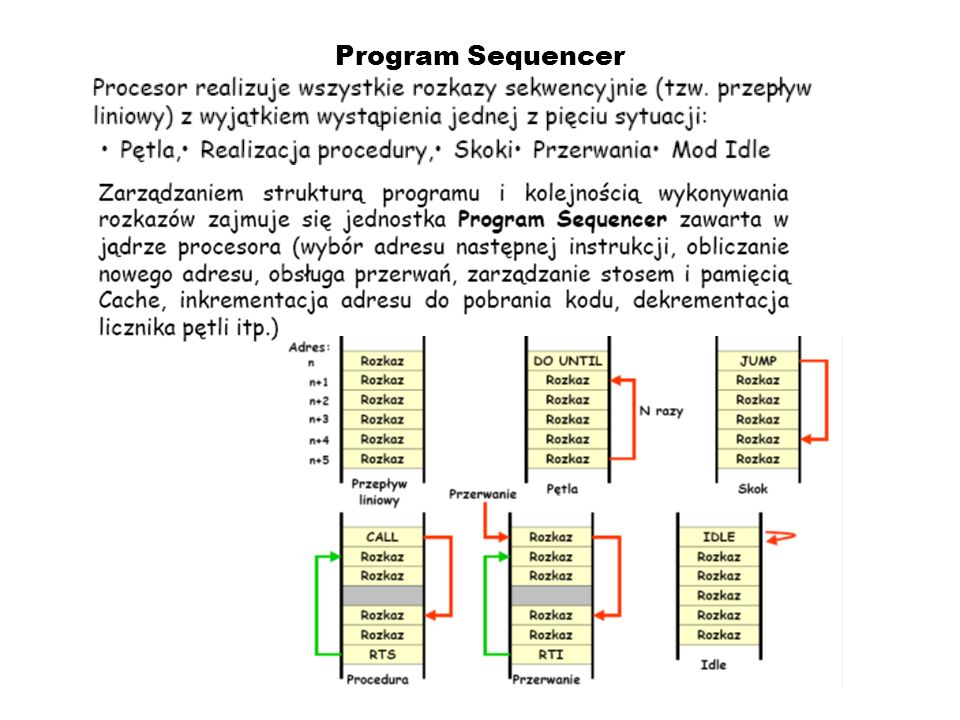 Program Sequencer