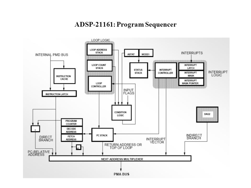 ADSP-21161: Program Sequencer