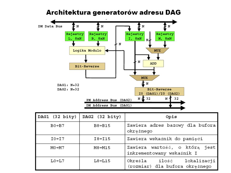 Architektura generatorów adresu DAG