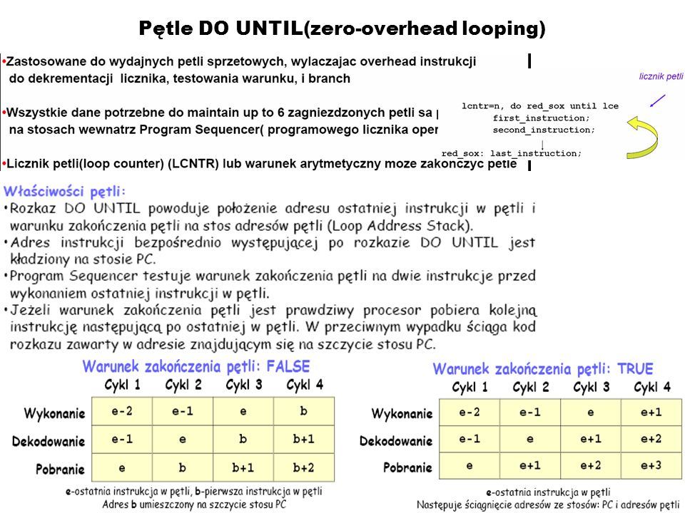 Pętle DO UNTIL(zero-overhead looping)