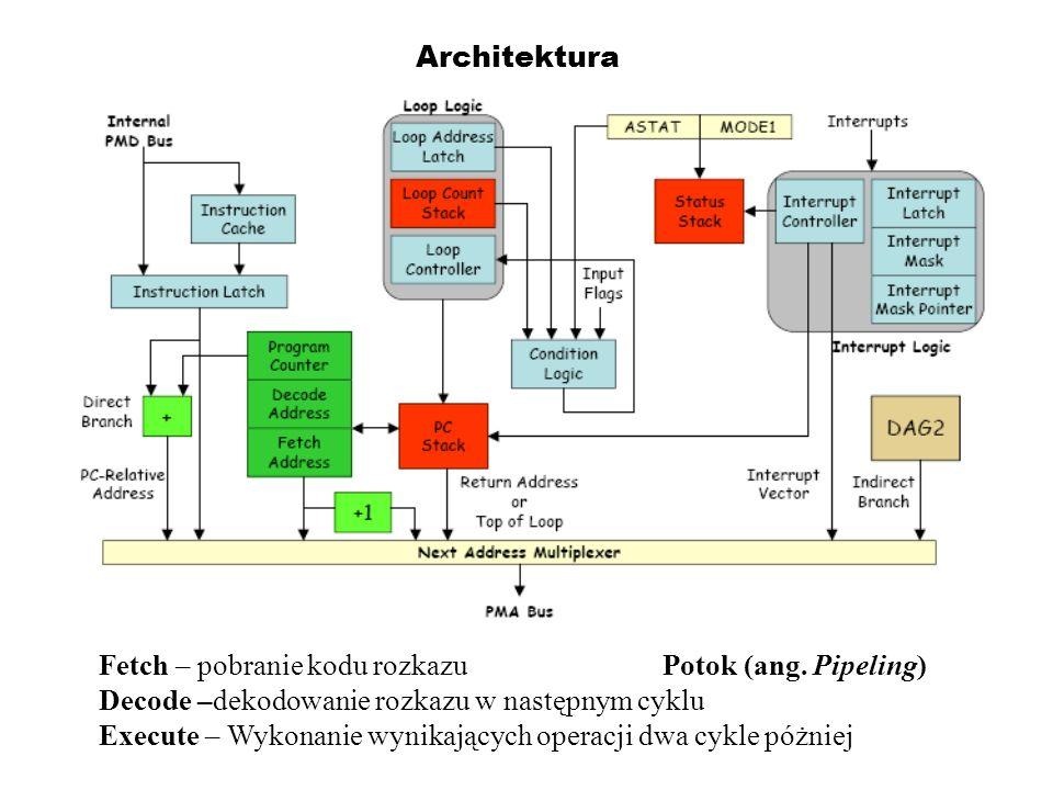 ArchitekturaFetch – pobranie kodu rozkazu Potok (ang. Pipeling) Decode –dekodowanie rozkazu w następnym cyklu.