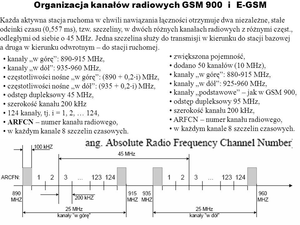 Organizacja kanałów radiowych GSM 900 i E-GSM