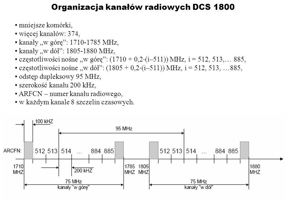Organizacja kanałów radiowych DCS 1800