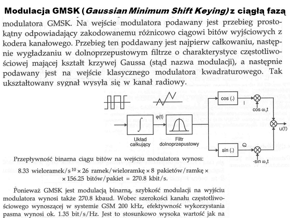 Modulacja GMSK (Gaussian Minimum Shift Keying) z ciągłą fazą