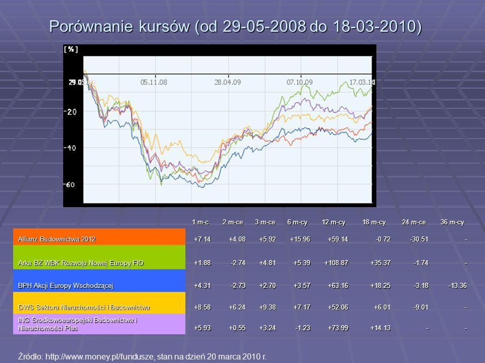 Porównanie kursów (od 29-05-2008 do 18-03-2010)