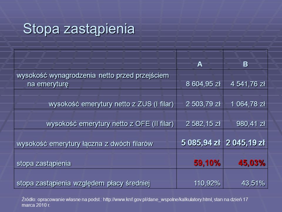 Stopa zastąpienia 5 085,94 zł 2 045,19 zł 59,10% 45,03% A B