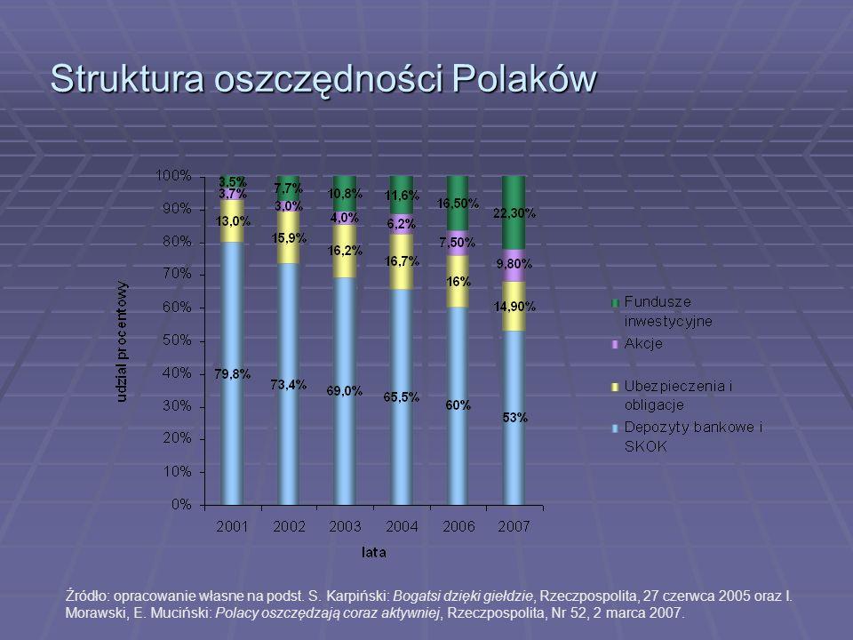 Struktura oszczędności Polaków