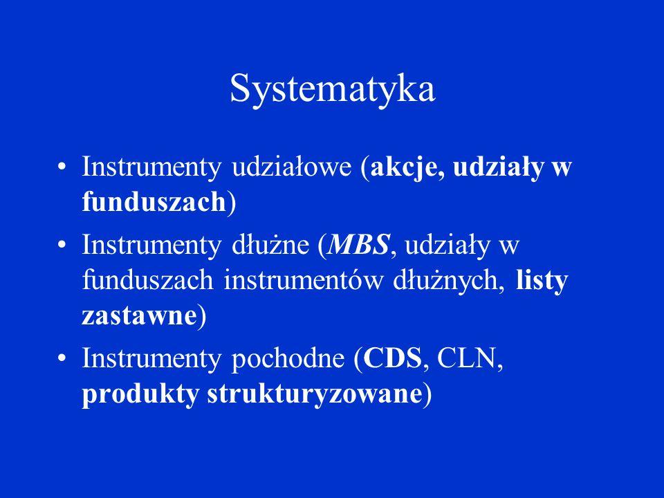 Systematyka Instrumenty udziałowe (akcje, udziały w funduszach)