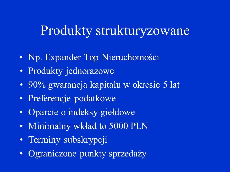 Produkty strukturyzowane